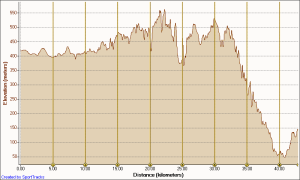Cairns Marathon 2016 Elevation and Distance Graph