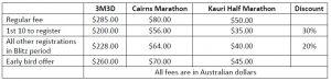 blitz-fees